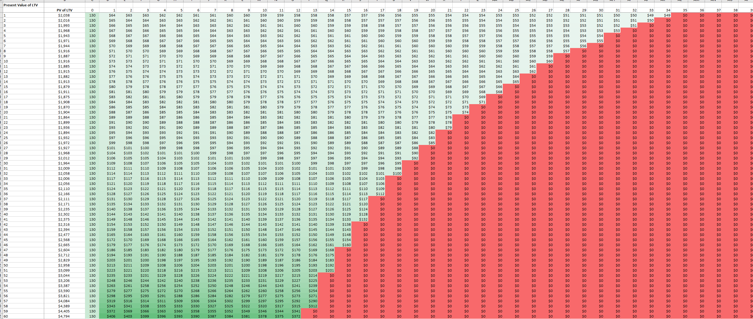 How to Calculate / Track Most Important SaaS Metrics: Excel Template