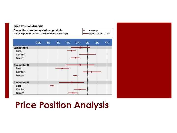 Price Position Analysis