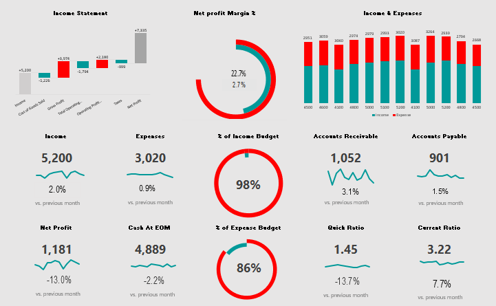 Dashboard For Financial Overview