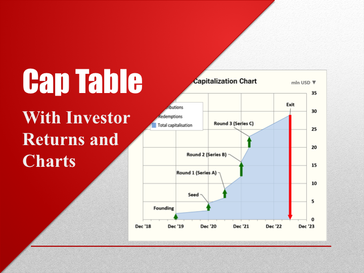 Cap Table with Investor Returns and Charts