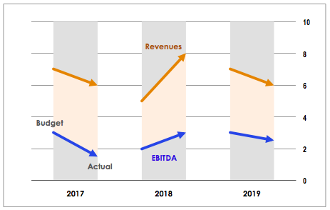 Interim Budgeting (Re-forecasting)