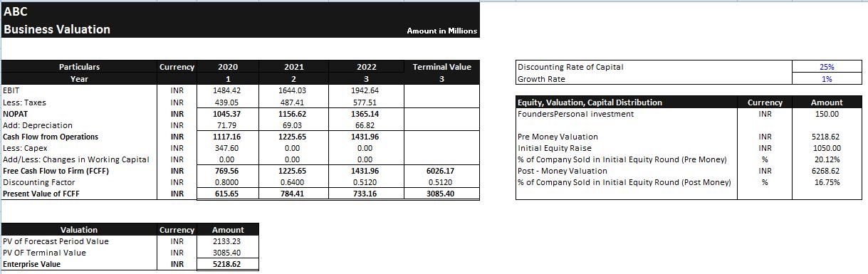 Financial Model of Indian Premier League (IPL)