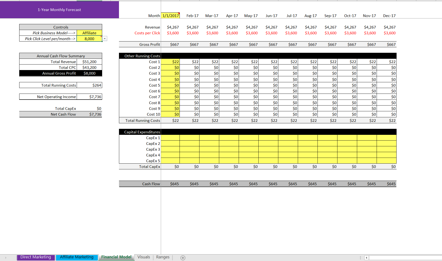 (PPC) - Pay per Click Financial Model and Sensitivity Analysis for Advertisers
