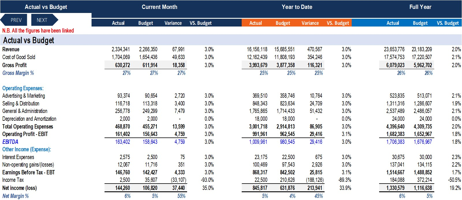 Monthly Financial Model Actual vs Budget-10Yr. plan & Valuation