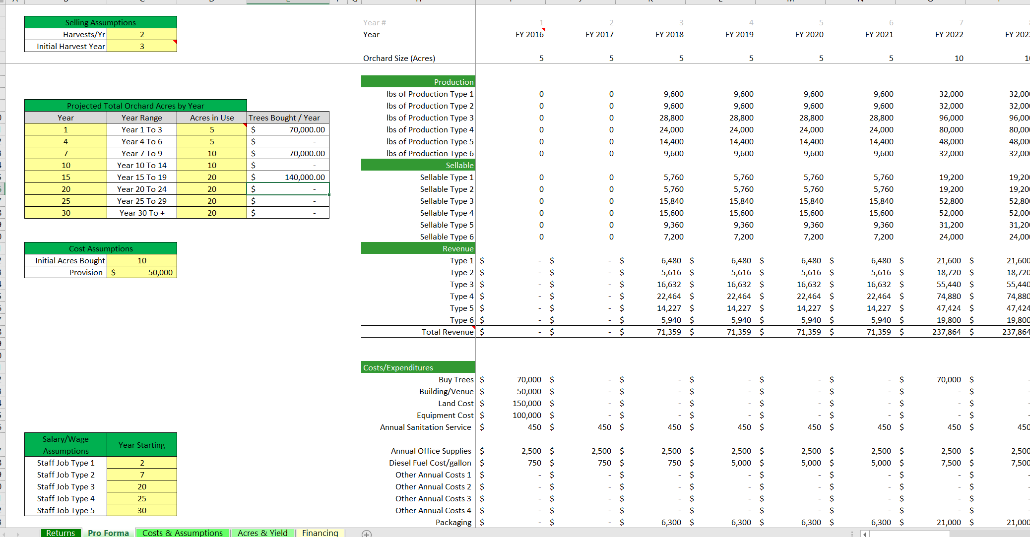 Startup Apple Orchard: Scalable Financial Model