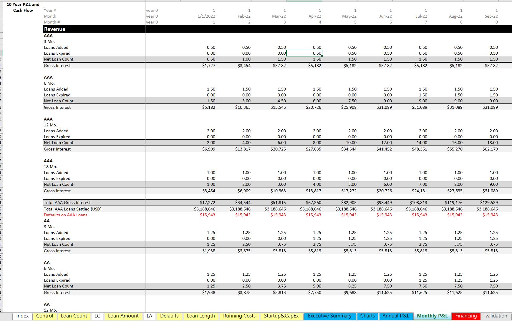 P2P Lending Platform (LaaS) - 10 Year Startup Financial Model