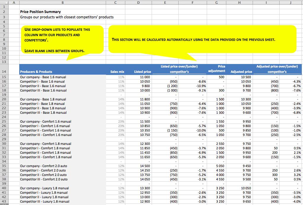 Price Position Analysis