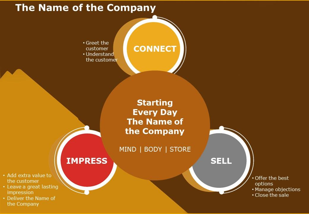 Corporate Sales Training Deck