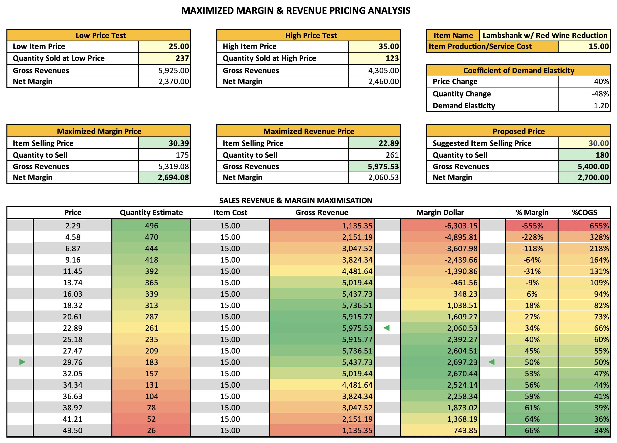 Maximised Margin & Revenue Pricing Analysis