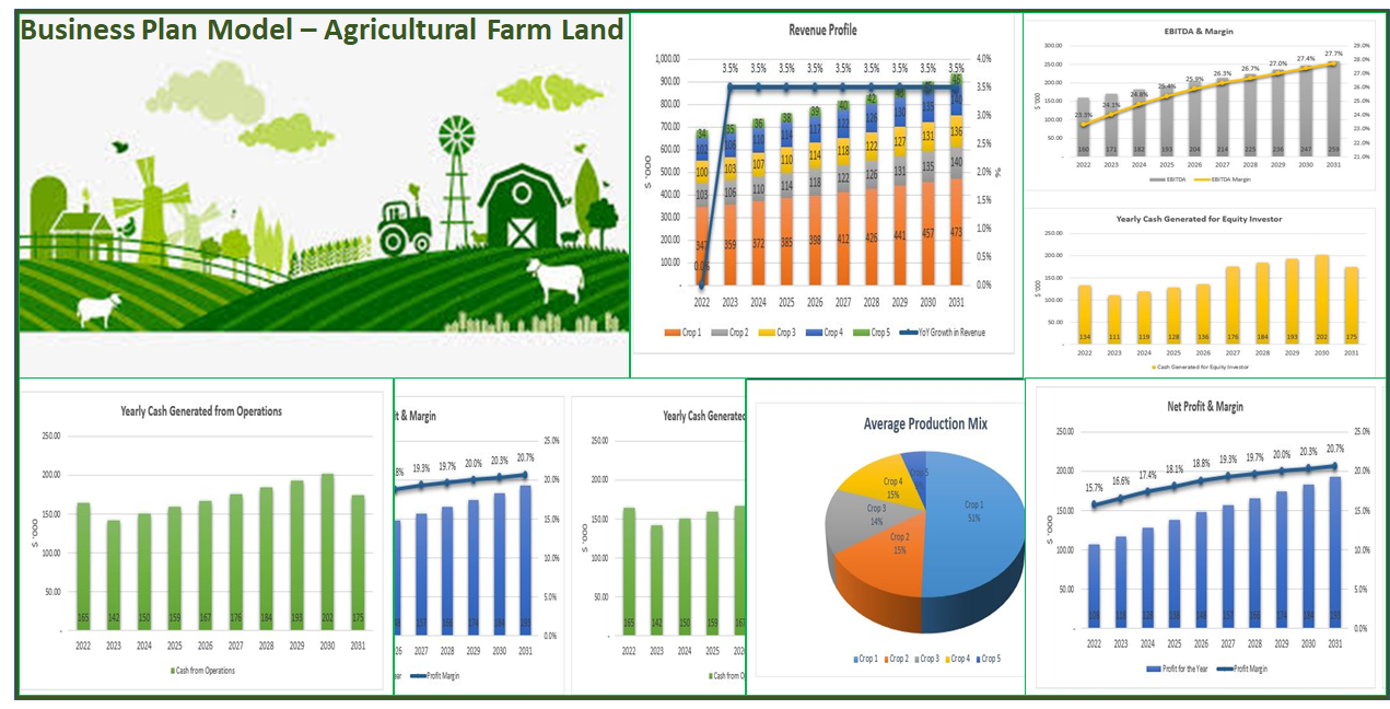 Business Plan - Farm land