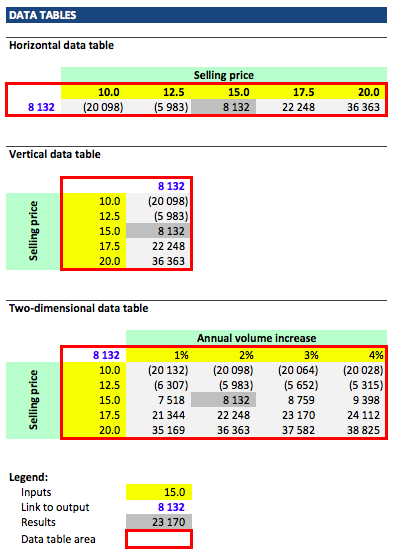 Unlocking Full Potential of Excel Data Tables (Part 1)