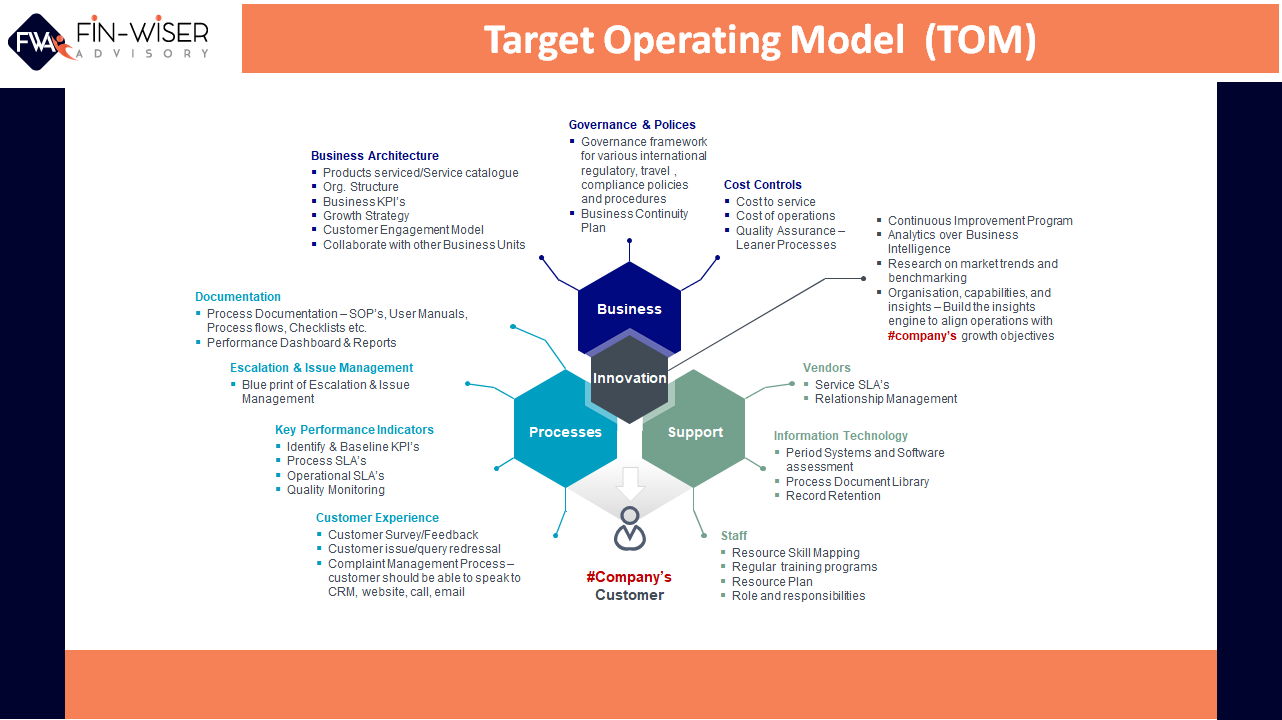 Target Operating Model (TOM) Framework