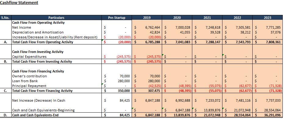 Financial Model of Pizzeria Cafe
