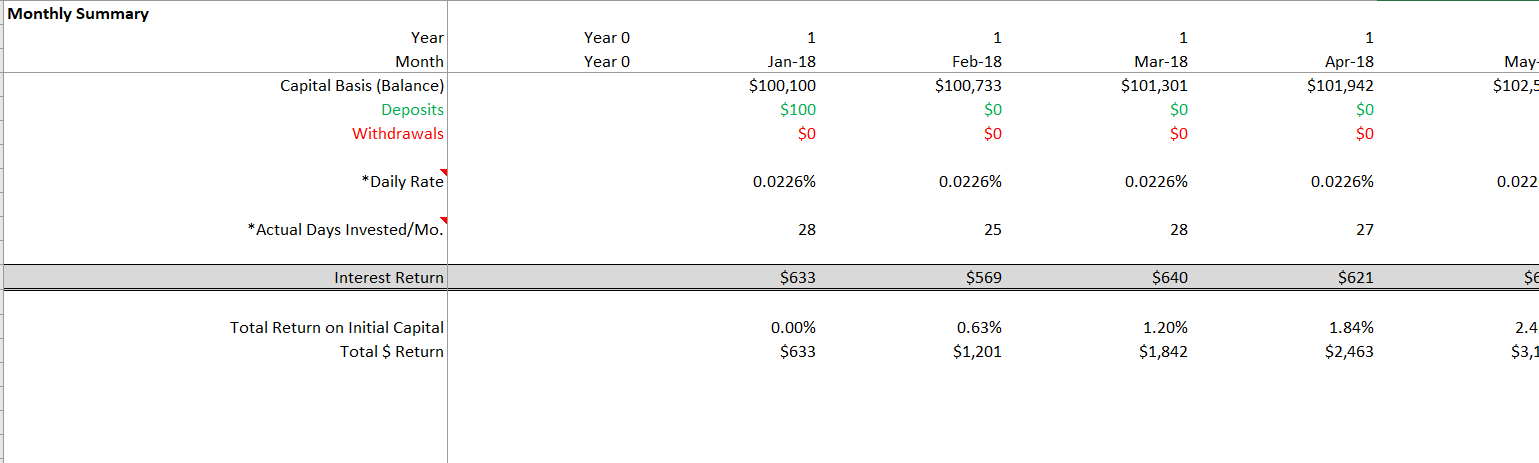 P2P Investing Model for Compounding Strategy