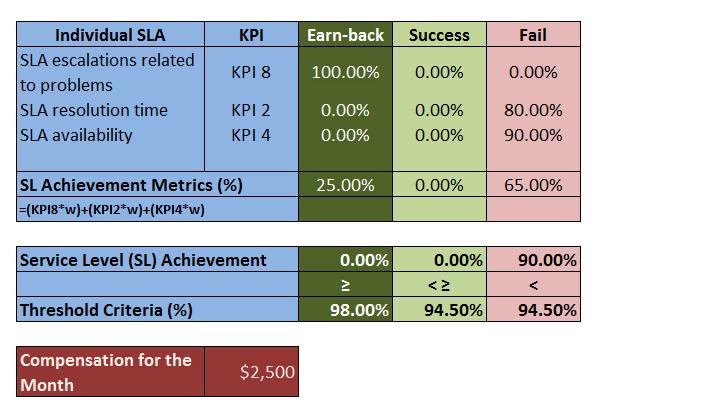 Service Level Agreement (SLA) KPI