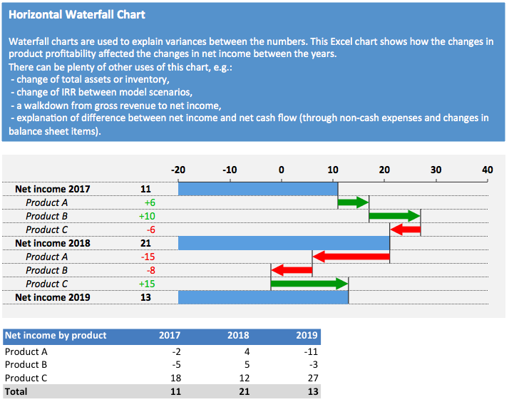 Horizontal Waterfall Chart