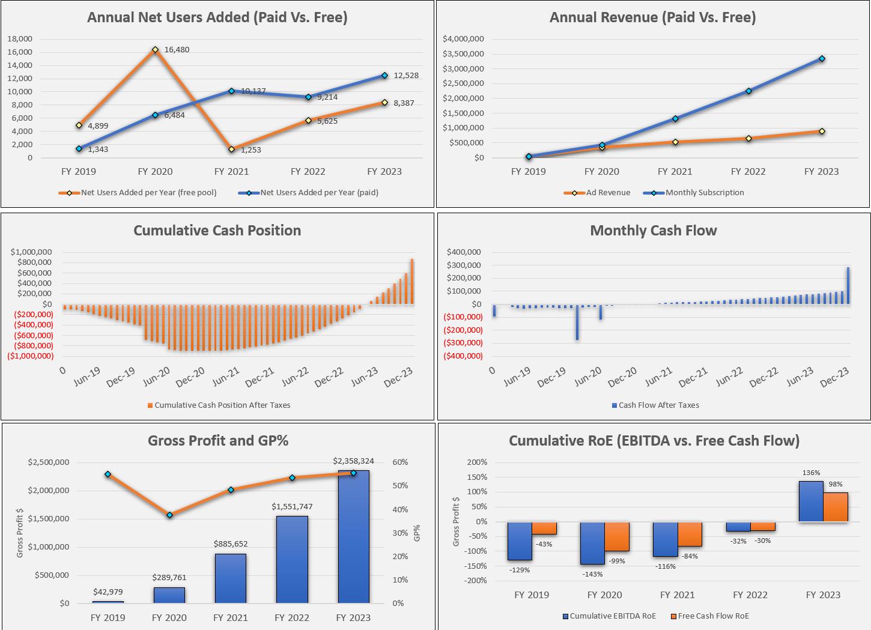 Freemium Startup Financial Model: 5 Years