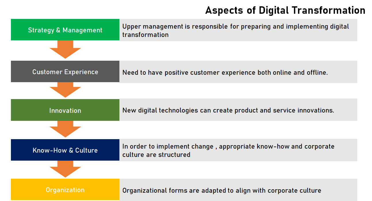DIGITAL TRANSFORMATION 2021 TRENDS CURRENT STATISTICS ROADMAP WORK BOOK GUIDELINES OPPORTUNITIES TO THRIVE BUSINESSES