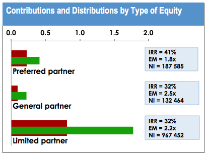 Profit Distribution and Carried Interest Waterfall