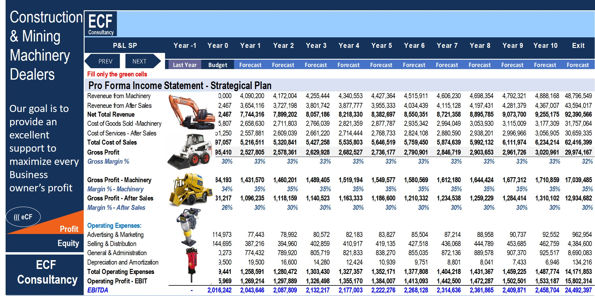 Business Plan - Construction & Mining Machinery Dealers