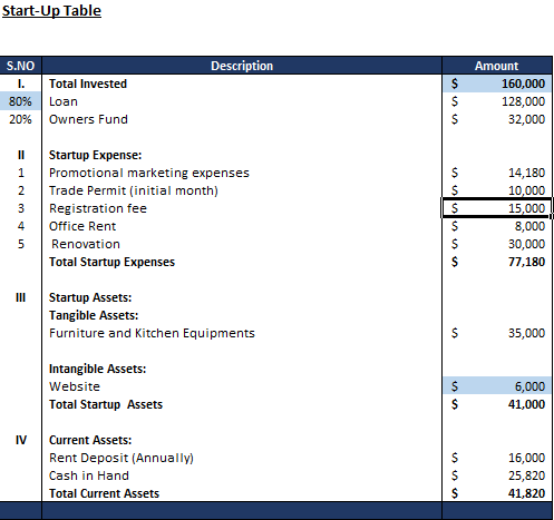 Financial Model of a Grill Cafe and Restaurant