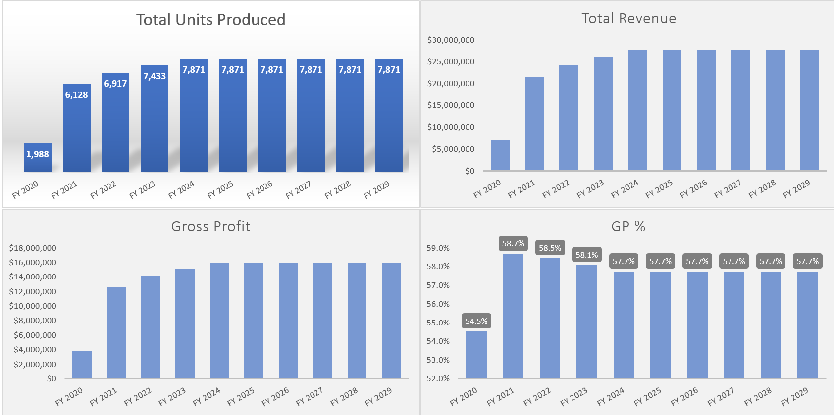 Manufacturing Plant Startup Financial Model - General Use
