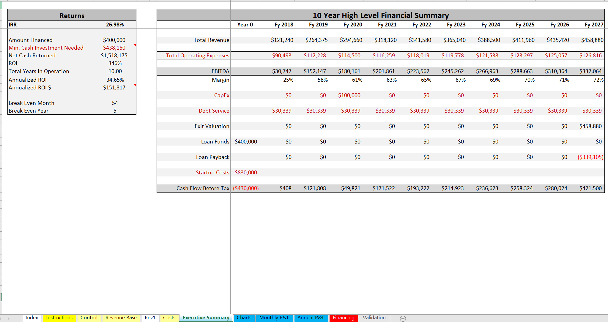 Hair Salon / Beauty Parlor DCF Analysis and Pro Forma: 10 Year Model