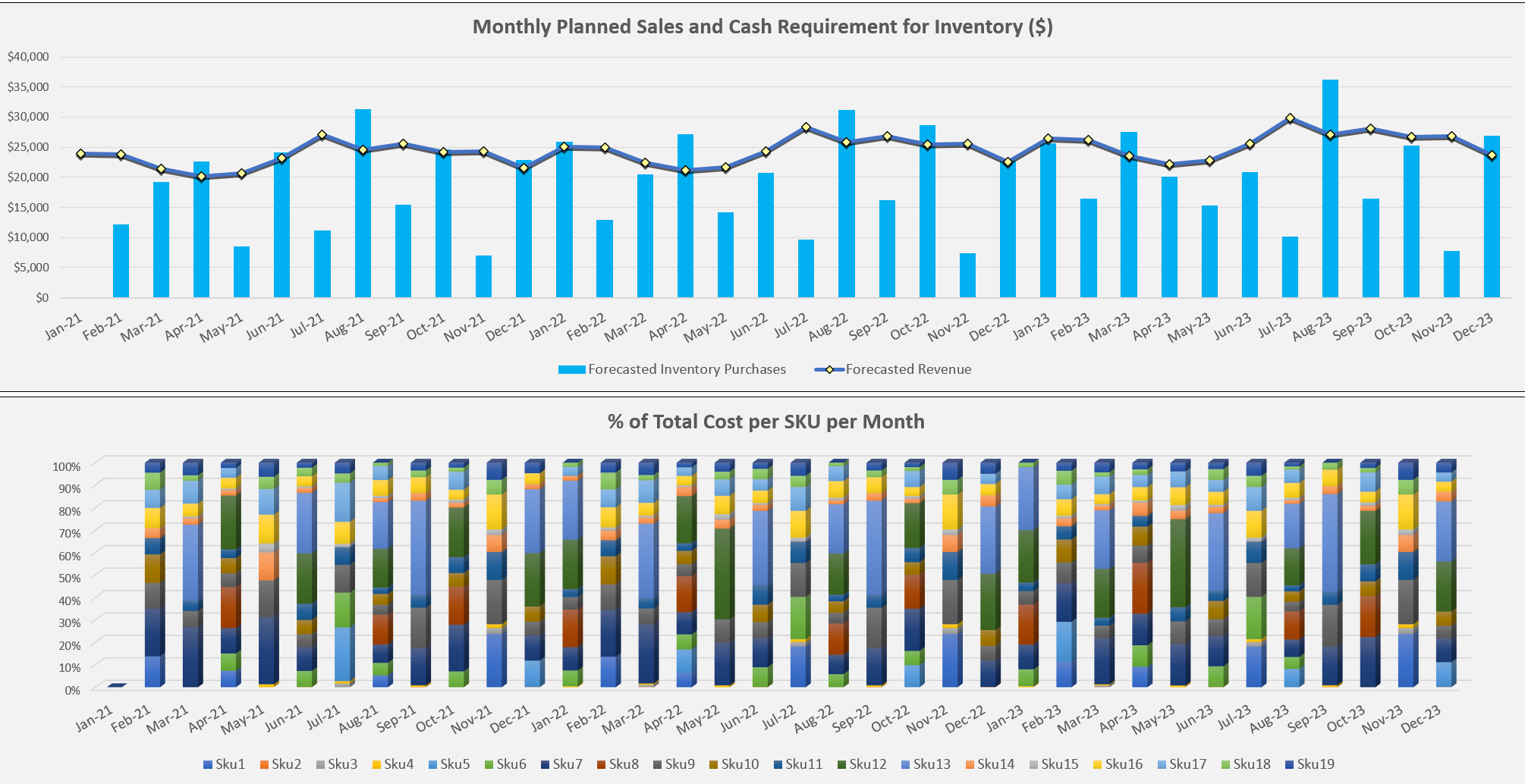 Inventory Restocking and Cash Requirement Forecast: Up to 36 Months