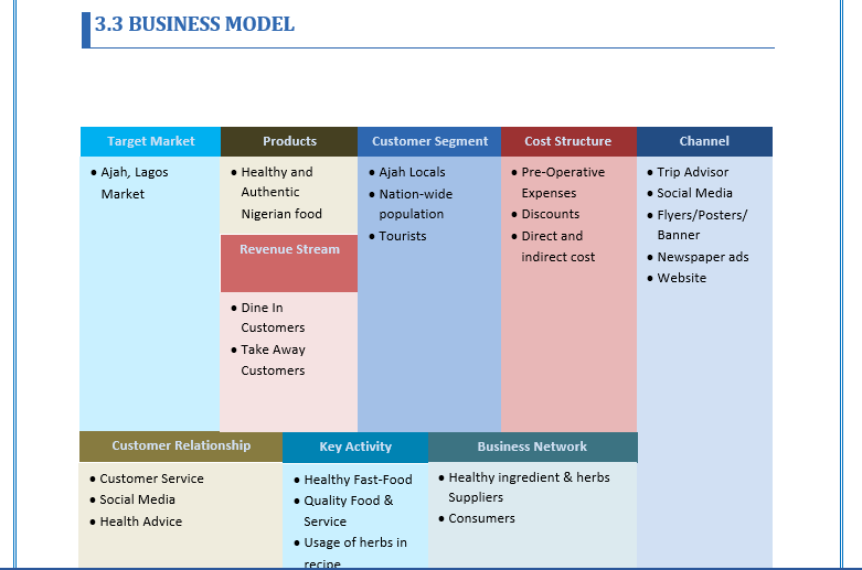 Business Plan Of A Cafe